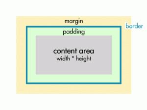 CSS standard box model